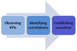 What's what and when to use what: Descriptive, predictive and prescriptive analytics