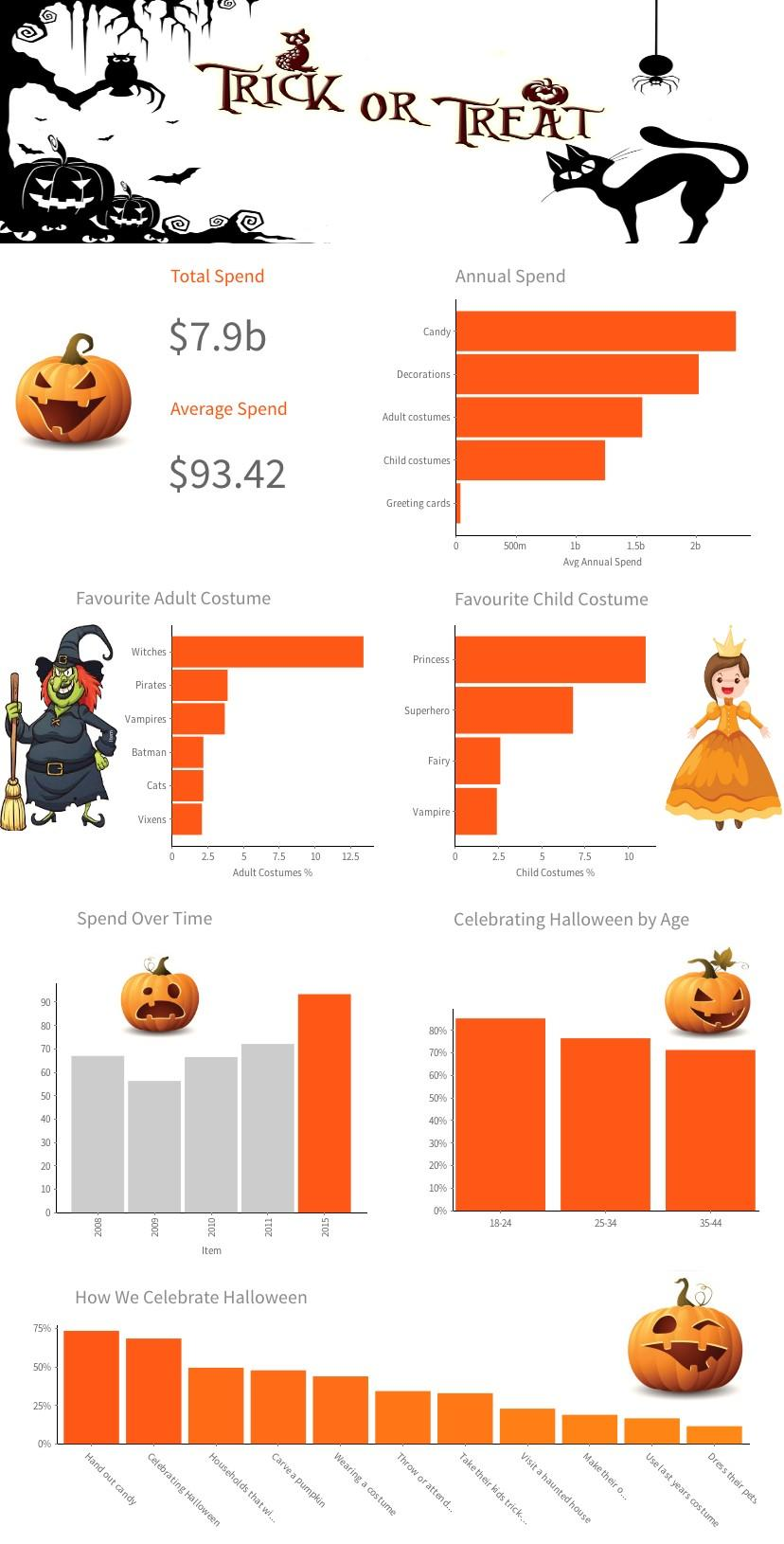 A 2016 Halloween data visualization special with Yellowfin 7.3