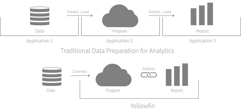 Yellowfin lance le premier module de préparation des données intégré virtualisé de l'industrie de l'analytique