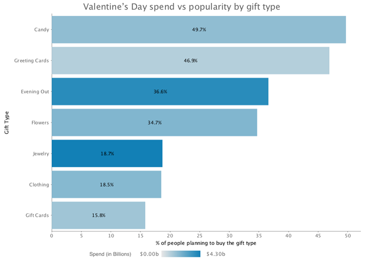 Valetine's Day spending by gift type 2017