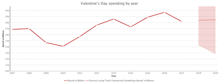 Valentine's Day spending per year