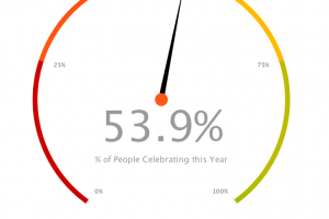 The Truth About Valentine's Day According to Analytics