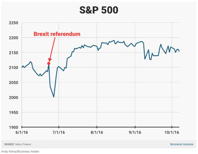 S&P 500 graph showing Brexit crash