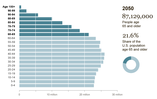 Projected number of those aged over 65 in the US by 2050