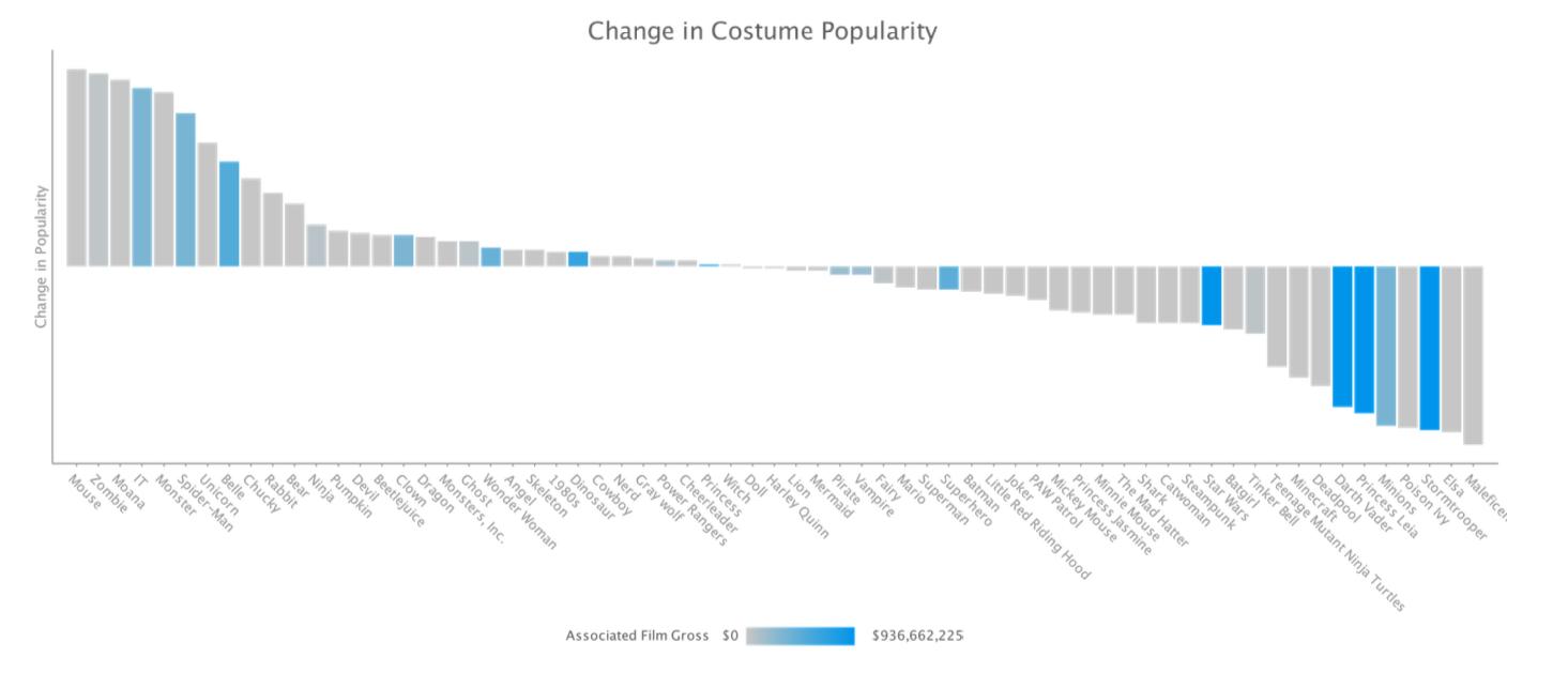 Data visualization: change in Halloween costume popularity 2015-17