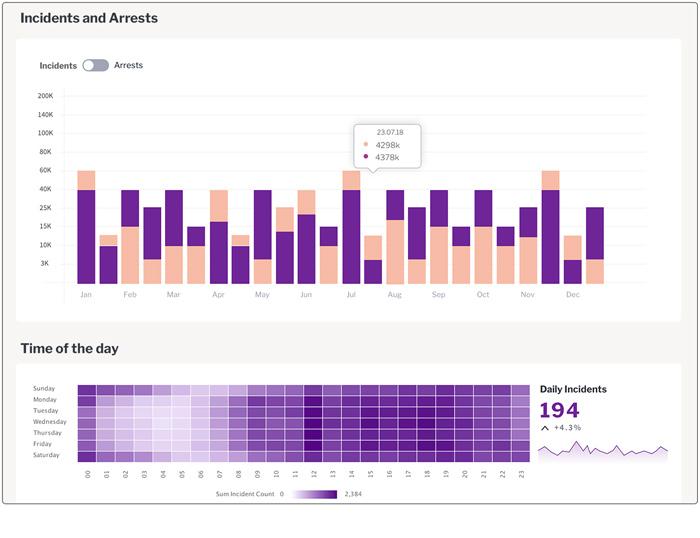 Incidents and Arrests - Charts