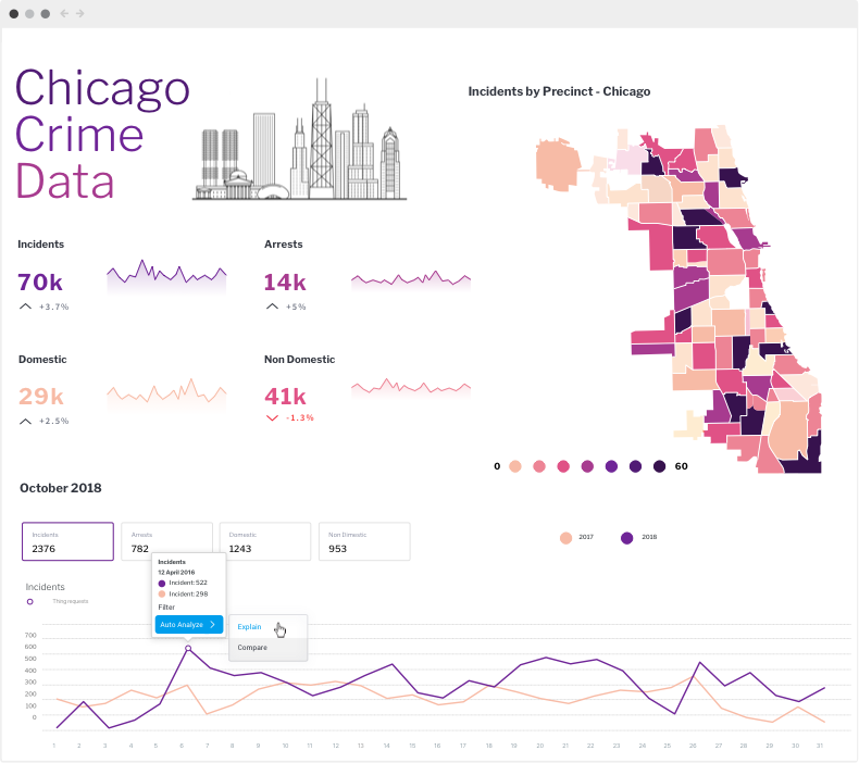 Yellowfin Dashboard Chicago Crime