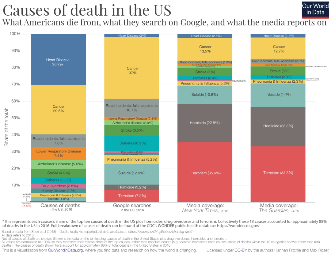 Data vs. opinion - Causes of death in the US