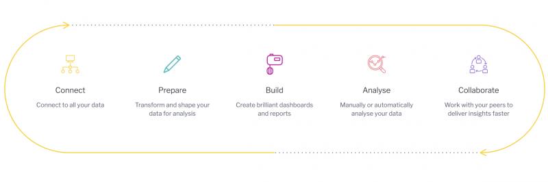Analytics lifecycle