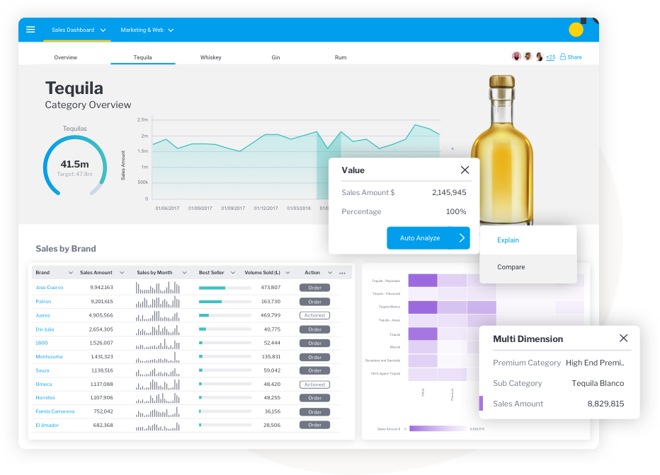 Share data and discover insights