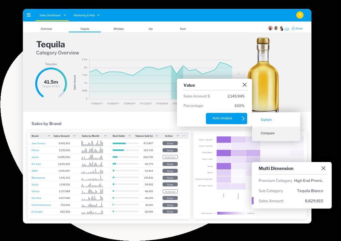Yellowfin Dashboards Data Visualizations