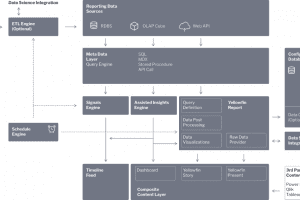 yellowfin technical architecture