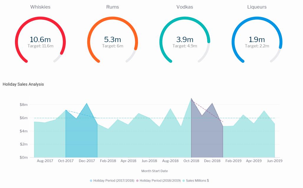 Yellowfin analytics charts and dashboards