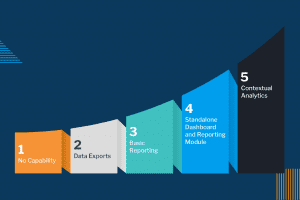 The embedded analytics maturity curve – where does your software or app rank?