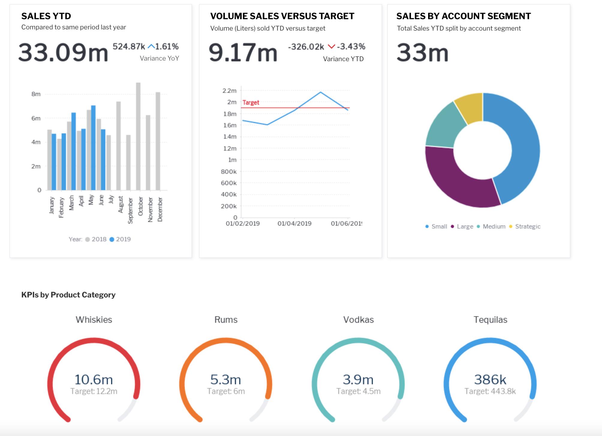 KPI dashboard Yellowfin BI example