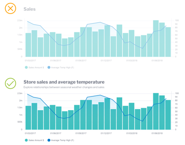 Top Dashboard Design Principles Use of Language